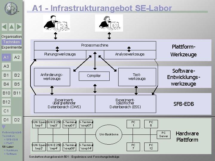 A 1 - Infrastrukturangebot SE-Labor Organisation Techniken Prozesse Experimente A 1 A 2 Prozessmaschine