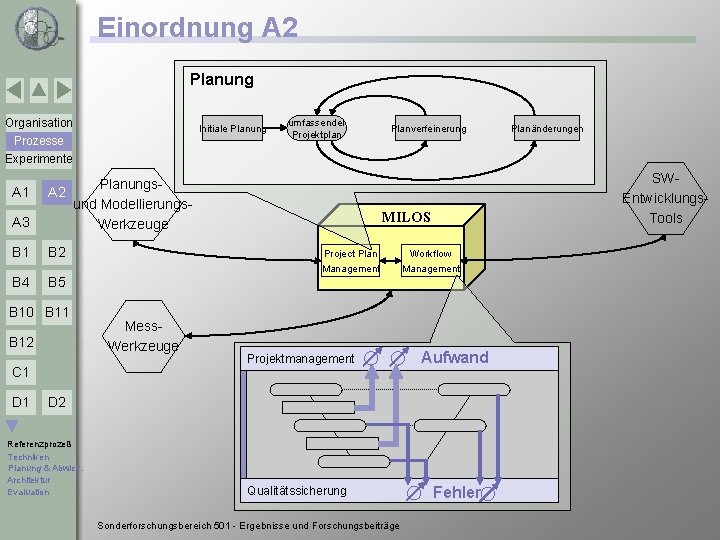 Einordnung A 2 Planung Organisation Initiale Planung Prozesse Experimente A 3 Planungs. A 2