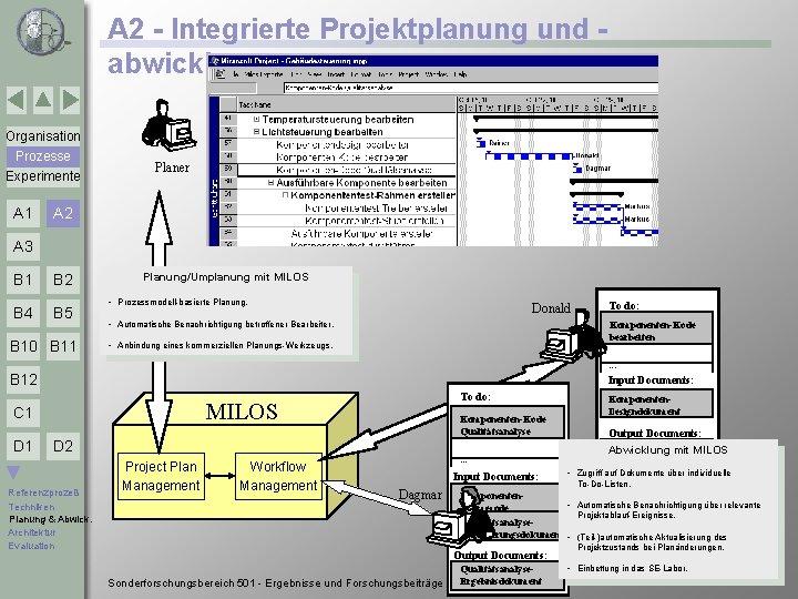 A 2 - Integrierte Projektplanung und abwicklung Organisation Prozesse Experimente A 1 Planer A