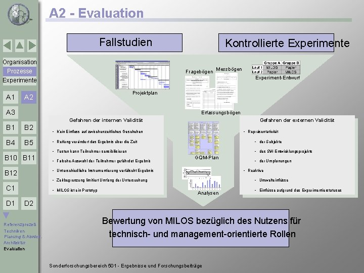 A 2 - Evaluation Fallstudien Kontrollierte Experimente Organisation Prozesse Experimente A 1 Fragebögen Messbögen