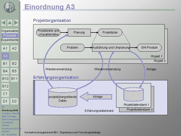 Einordnung A 3 Projektorganisation Organisation Prozesse Experimente A 1 A 2 Projektziele und -charakteristika