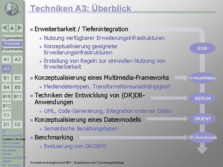 Techniken A 3: Überblick n Erweiterbarkeit Organisation l Prozesse Experimente l A 1 A
