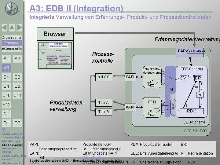 A 3: EDB II (Integration) Integrierte Verwaltung von Erfahrungs-, Produkt- und Prozesskontrolldaten Organisation Browser