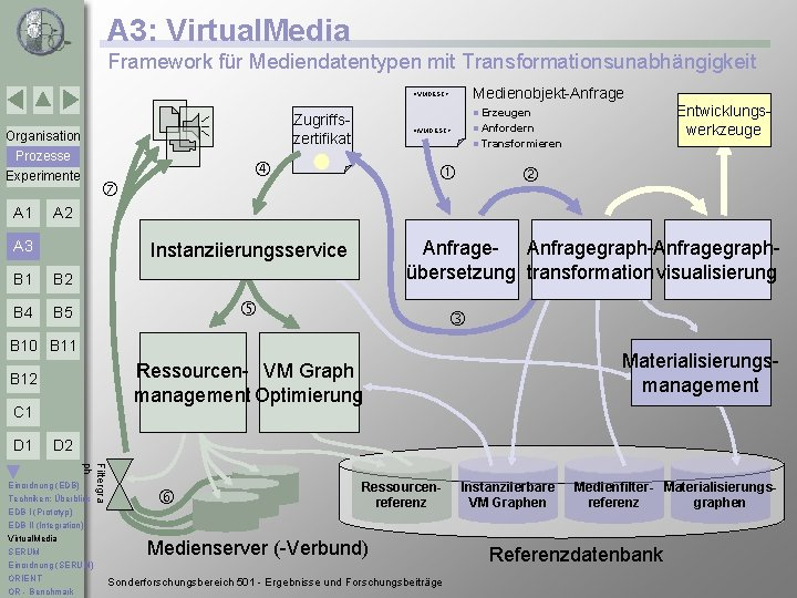 A 3: Virtual. Media Framework für Mediendatentypen mit Transformationsunabhängigkeit Zugriffszertifikat Organisation Prozesse Experimente A