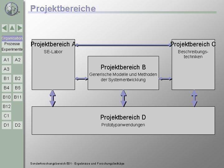Projektbereiche Organisation Prozesse Experimente A 1 Projektbereich A Projektbereich C SE-Labor Beschreibungstechniken A 2