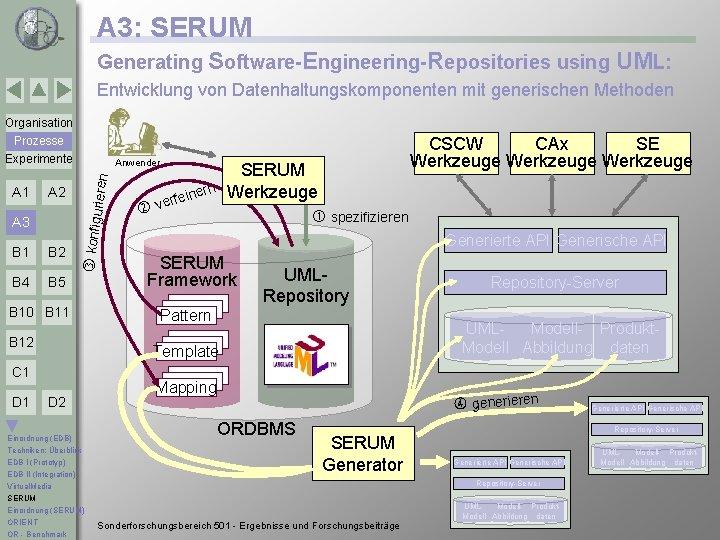 A 3: SERUM Generating Software-Engineering-Repositories using UML: Entwicklung von Datenhaltungskomponenten mit generischen Methoden Organisation