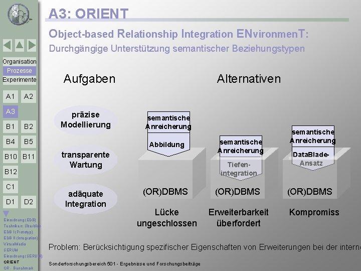 A 3: ORIENT Object-based Relationship Integration ENvironmen. T: Durchgängige Unterstützung semantischer Beziehungstypen Organisation Prozesse