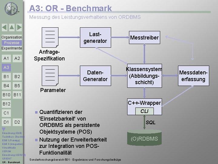 A 3: OR - Benchmark Messung des Leistungsverhaltens von ORDBMS Organisation Prozesse Experimente A