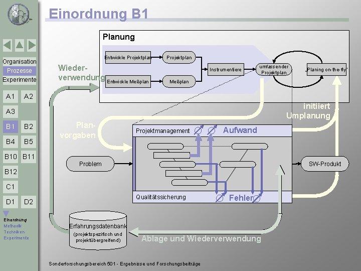 Einordnung B 1 Planung Organisation Prozesse Experimente A 1 Entwickle Projektplan Wiederverwendung Entwickle Meßplan