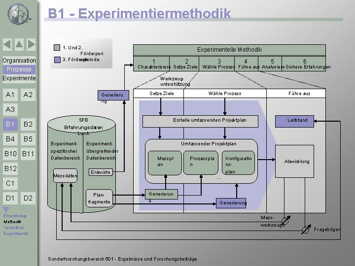 B 1 - Experimentiermethodik Organisation 1. Und 2. Förderperi ode 3. Förderperiode 1 2