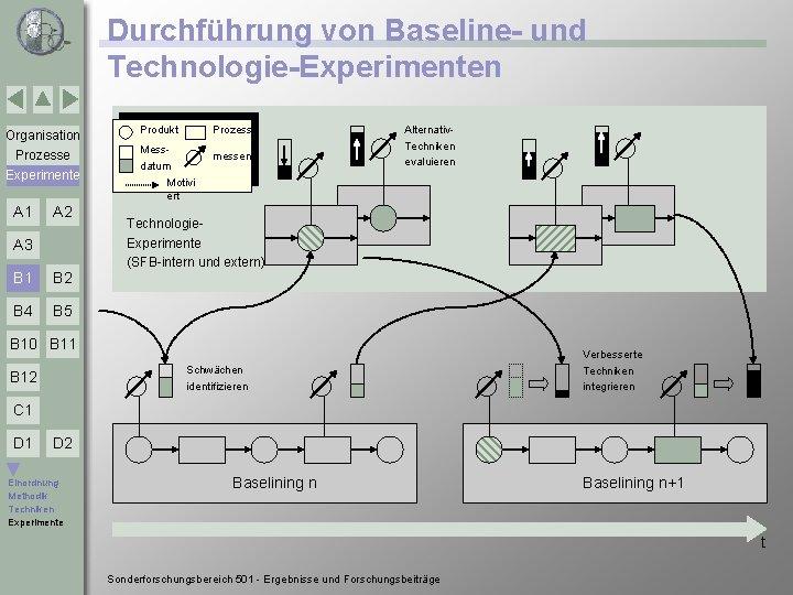 Durchführung von Baseline- und Technologie-Experimenten Organisation Produkt Prozesse Experimente Messdatum messen A 1 A