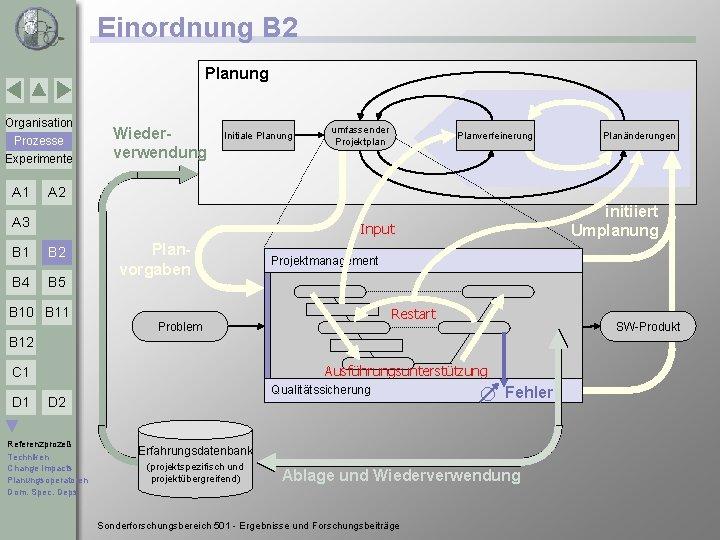 Einordnung B 2 Planung Organisation Prozesse Experimente A 1 Wiederverwendung Initiale Planung umfassender Projektplan