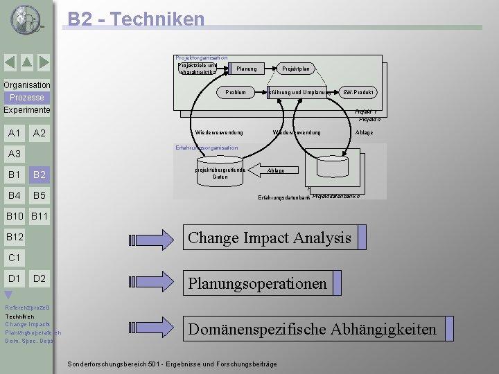 B 2 - Techniken Projektorganisation Projektziele und -charakteristika Organisation Prozesse Experimente A 1 A