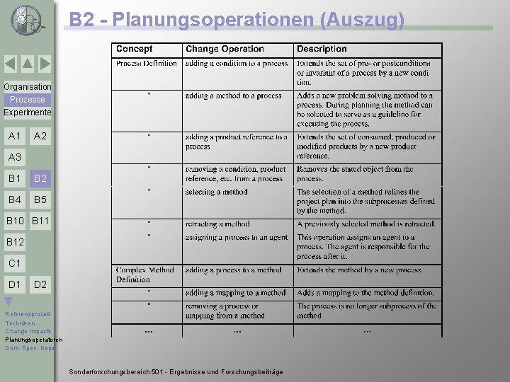 B 2 - Planungsoperationen (Auszug) Organisation Prozesse Experimente A 1 A 2 A 3