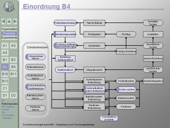 Einordnung B 4 Problembeschreibung Test im Betrieb Anforderungsanalyse Prototyptest Problemspezifikation Systemtest benutztes System Organisation