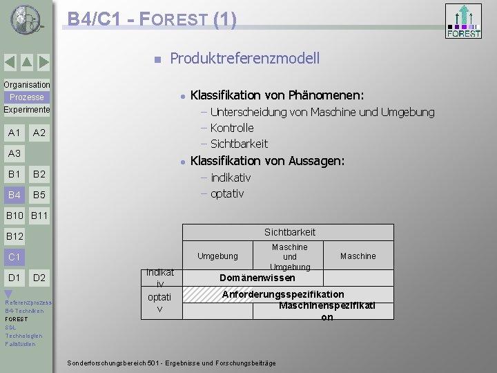 B 4/C 1 - FOREST (1) n Produktreferenzmodell Organisation Prozesse Experimente A 1 l