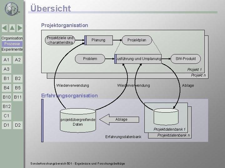 Übersicht Projektorganisation Organisation Prozesse Experimente A 1 A 2 Projektziele und -charakteristika Projektplan Planung