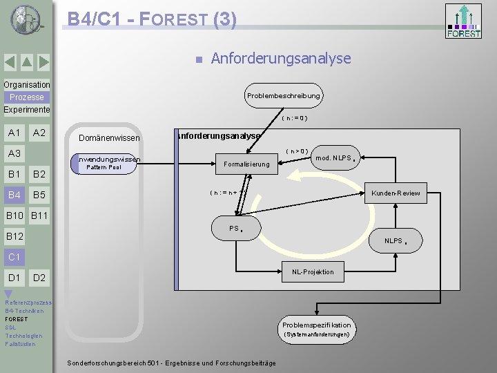 B 4/C 1 - FOREST (3) n Anforderungsanalyse Organisation Problembeschreibung Prozesse Experimente (n: =0)