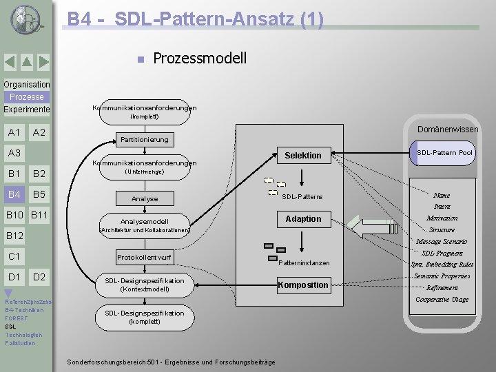 B 4 - SDL-Pattern-Ansatz (1) n Prozessmodell Organisation Prozesse Experimente A 1 A 2