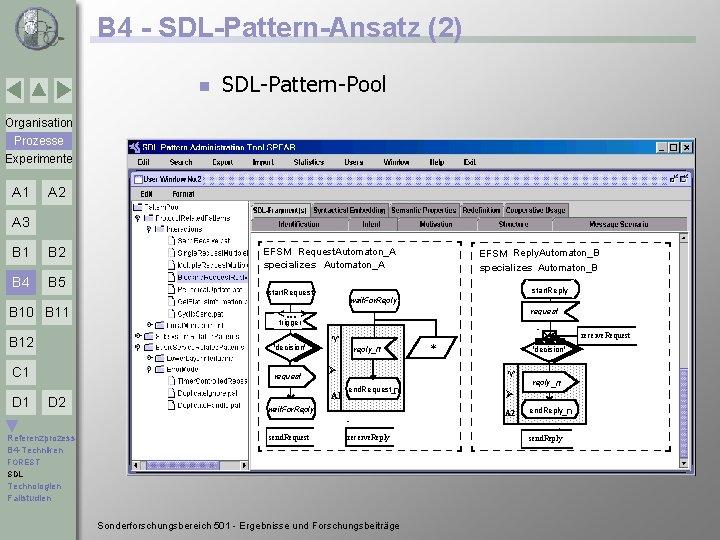 B 4 - SDL-Pattern-Ansatz (2) n SDL-Pattern-Pool Organisation Prozesse Experimente A 1 A 2