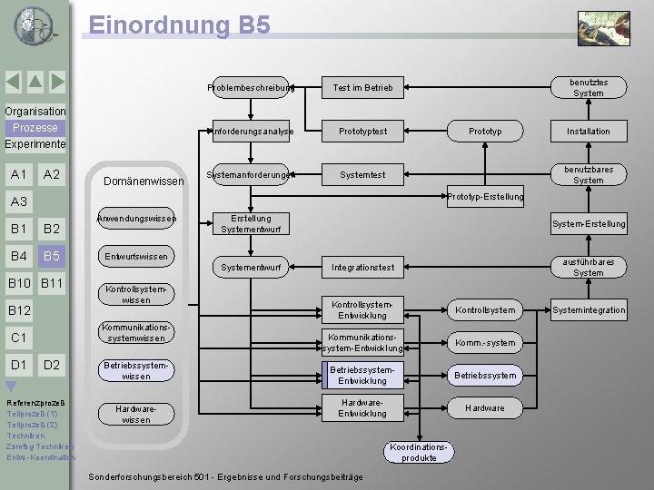 Einordnung B 5 Problembeschreibung Test im Betrieb Anforderungsanalyse Prototyptest Systemanforderungen Systemtest benutztes System Organisation