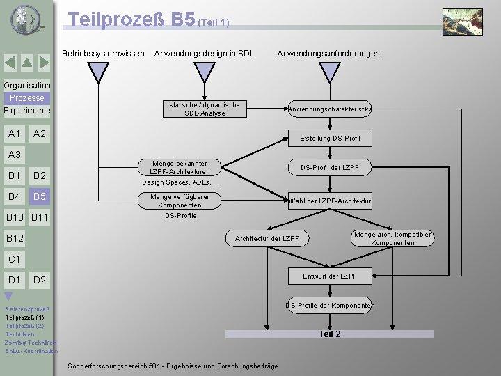 Teilprozeß B 5 (Teil 1) Betriebssystemwissen Anwendungsdesign in SDL Anwendungsanforderungen statische / dynamische SDL-Analyse