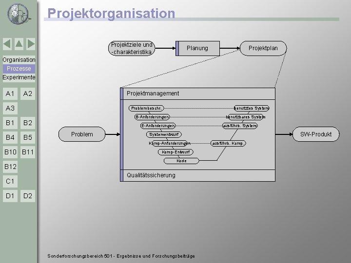Projektorganisation Projektziele und -charakteristika Planung Projektplan Organisation Prozesse Experimente A 1 A 2 Projektmanagement