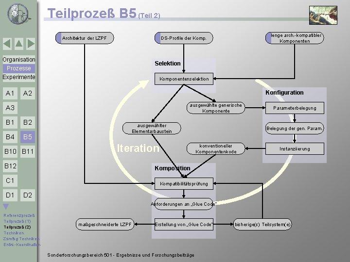 Teilprozeß B 5 (Teil 2) Architektur der LZPF Organisation Selektion Prozesse Experimente A 1