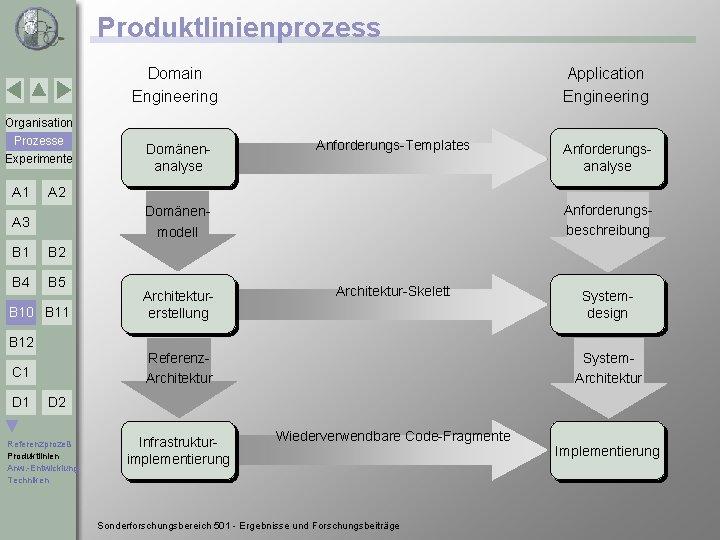 Produktlinienprozess Domain Engineering Application Engineering Organisation Prozesse Experimente A 1 Domänenanalyse Anforderungs-Templates Anforderungsanalyse A