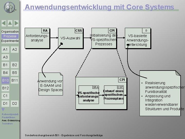 Anwendungsentwicklung mit Core Systems Organisation RA Prozesse Experimente Anforderungsanalyse A 1 CSS VS-Auswahl CPI