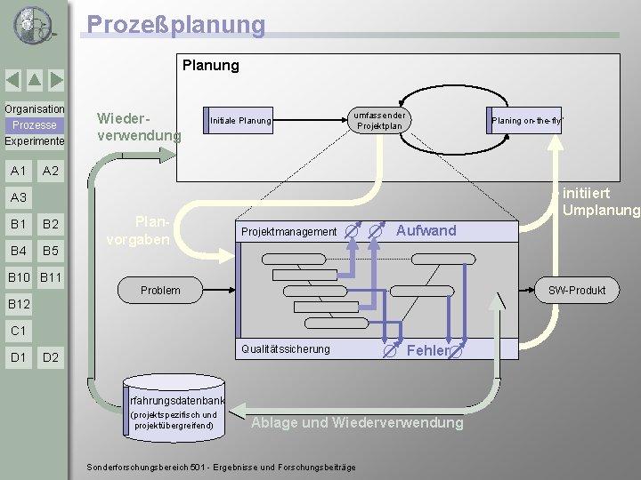 "Prozeßplanung Planung Organisation Prozesse Experimente A 1 Wiederverwendung Initiale Planung umfassender Projektplan ""Planing on-the-fly"""
