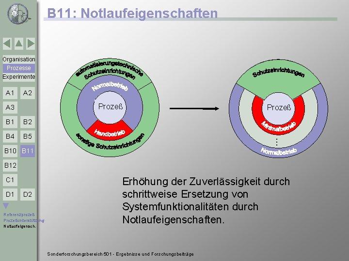 B 11: Notlaufeigenschaften Organisation Prozesse Experimente A 2 Prozeß A 3 B 1 B