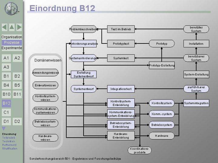 Einordnung B 12 Problembeschreibung Test im Betrieb Anforderungsanalyse Prototyptest Systemanforderungen Systemtest benutztes System Organisation