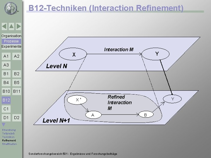 B 12 -Techniken (Interaction Refinement) Organisation Prozesse Experimente A 1 X A 2 A