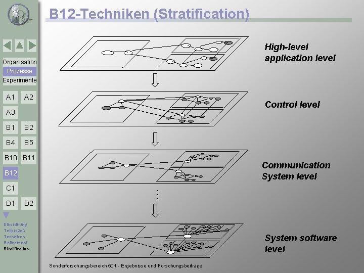 B 12 -Techniken (Stratification) High-level application level Organisation Prozesse Experimente A 1 A 2