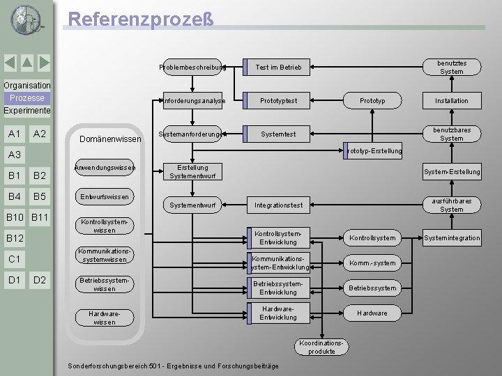 Referenzprozeß Problembeschreibung Test im Betrieb Anforderungsanalyse Prototyptest Systemanforderungen Systemtest benutztes System Organisation Prozesse Experimente