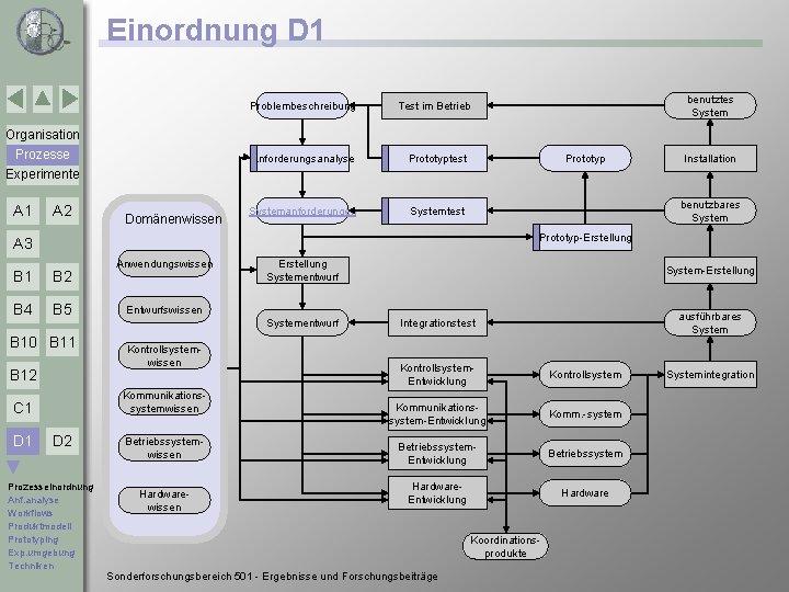 Einordnung D 1 Problembeschreibung benutztes System Test im Betrieb Organisation Prozesse Experimente A 1
