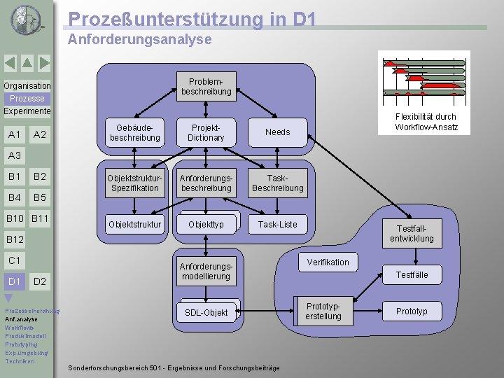 Prozeßunterstützung in D 1 Anforderungsanalyse Problembeschreibung Organisation Prozesse Experimente A 1 A 2 Gebäudebeschreibung