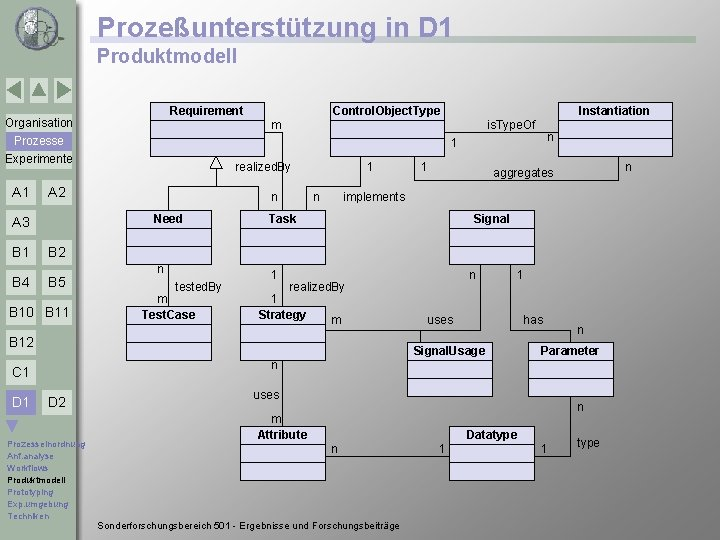 Prozeßunterstützung in D 1 Produktmodell Requirement Organisation B 1 B 2 B 4 B