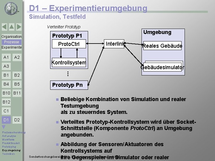 D 1 – Experimentierumgebung Simulation, Testfeld Verteilter Prototyp Prozesse Experimente A 1 A 2
