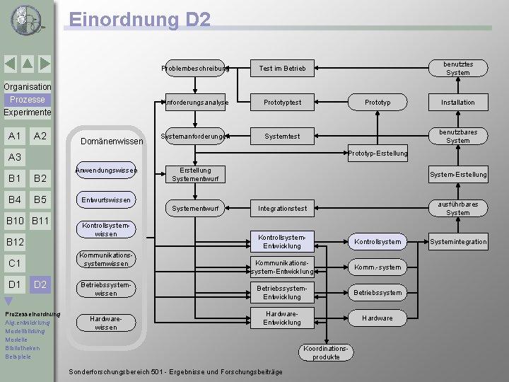 Einordnung D 2 Problembeschreibung Test im Betrieb Anforderungsanalyse Prototyptest Systemanforderungen Systemtest benutztes System Organisation
