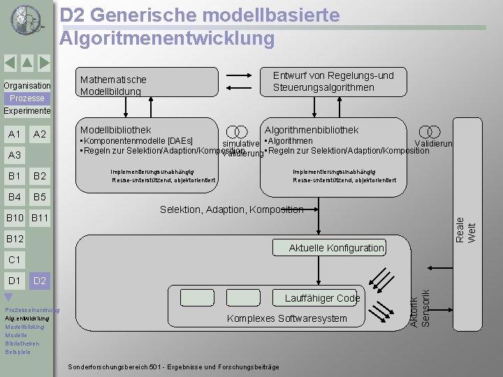 D 2 Generische modellbasierte Algoritmenentwicklung Prozesse Experimente A 1 A 2 A 3 B