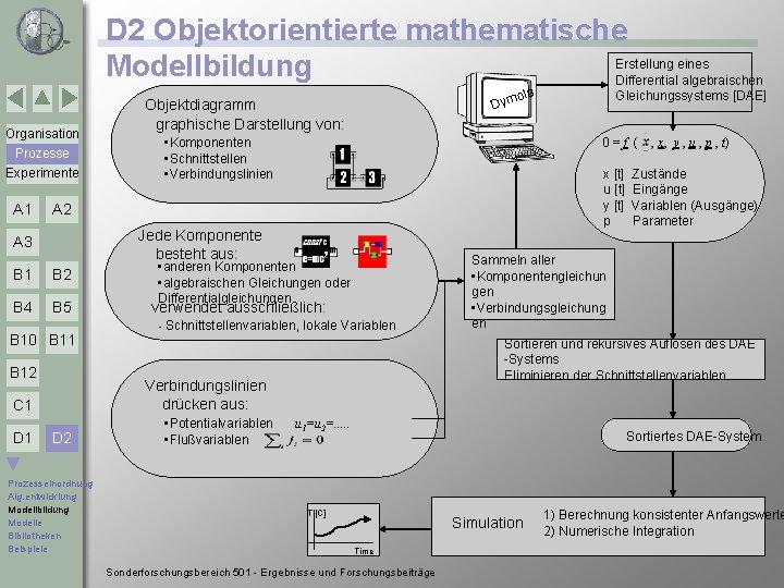D 2 Objektorientierte mathematische Erstellung eines Modellbildung Differential algebraischen Organisation • Komponenten • Schnittstellen