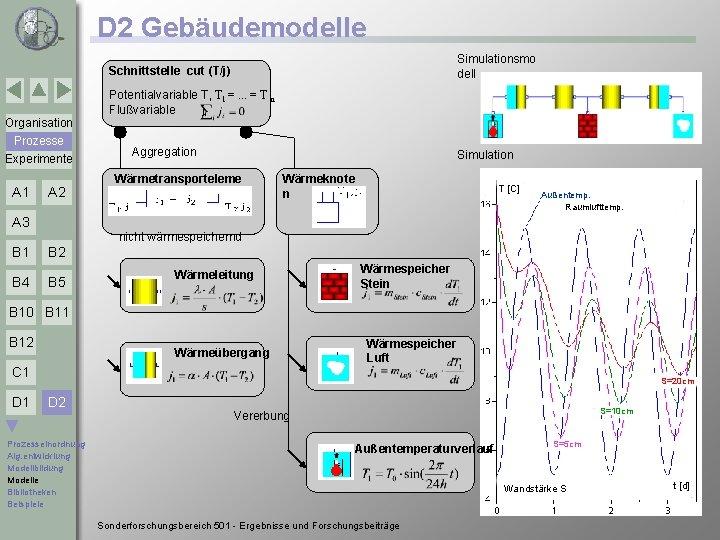 D 2 Gebäudemodelle Simulationsmo dell Schnittstelle cut (T/j) Potentialvariable T, T 1 =. .