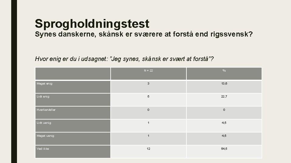 Sprogholdningstest Synes danskerne, skånsk er sværere at forstå end rigssvensk? Hvor enig er du