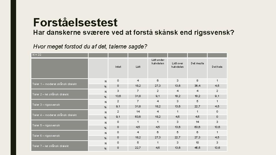 Forståelsestest Har danskerne sværere ved at forstå skånsk end rigssvensk? Hvor meget forstod du