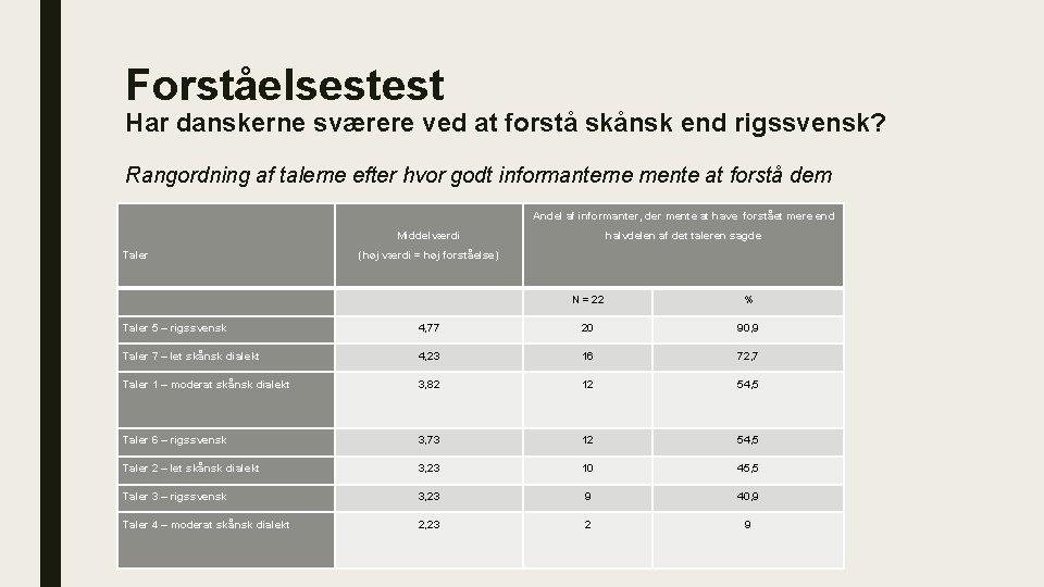 Forståelsestest Har danskerne sværere ved at forstå skånsk end rigssvensk? Rangordning af talerne efter