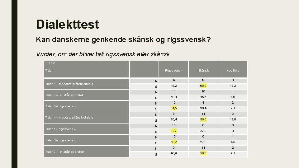 Dialekttest Kan danskerne genkende skånsk og rigssvensk? Vurder, om der bliver talt rigssvensk eller