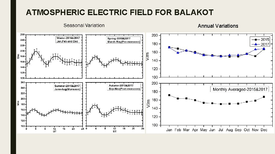 ATMOSPHERIC ELECTRIC FIELD FOR BALAKOT Annual Variations
