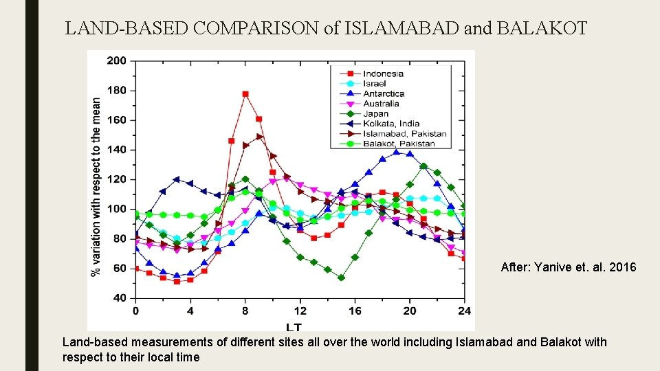 LAND-BASED COMPARISON of ISLAMABAD and BALAKOT After: Yanive et. al. 2016 Land-based measurements of